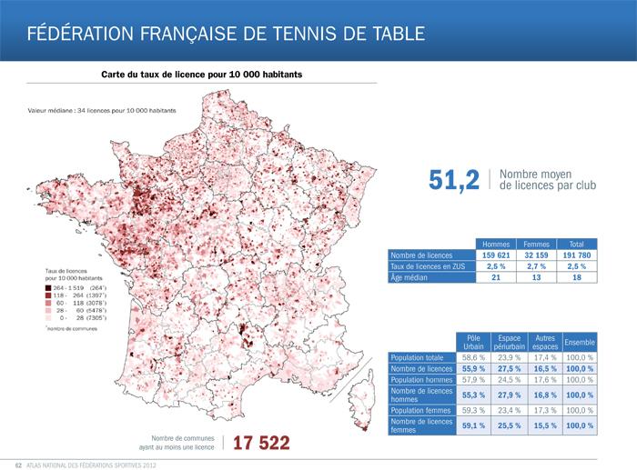 Comment le tennis de table m tamorphose la france en deux - Federation francaise de tennis de table classement ...